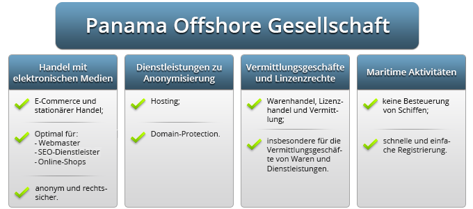 Die Offshore Firma in Panama - Graphik